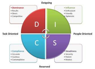 disc profil dansk